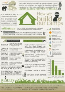 Building camps in Africa with a low carbon footprint